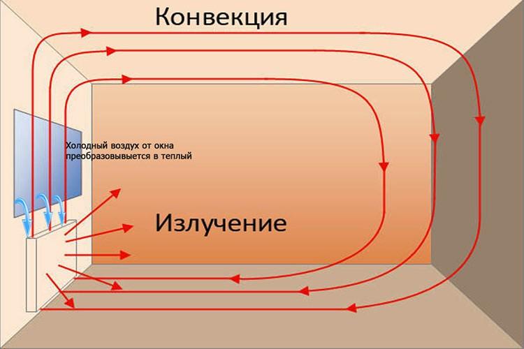 Процессы теплообмена в водяном радиаторе