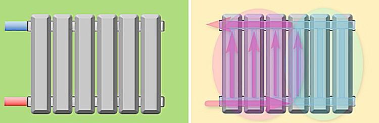 💯 Какие из этих способов действительно повышают теплоотдачу батарей?
