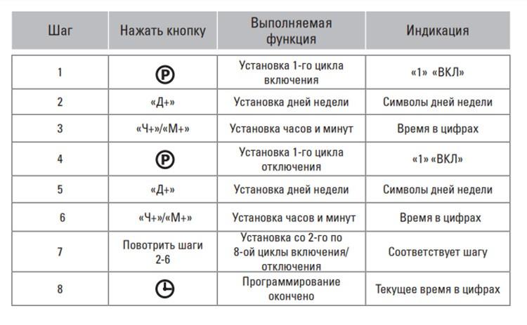 Таблица установки программ