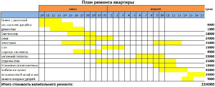 План-график ремонтных работ поможет вовремя подвозить строительные и отделочные материалы