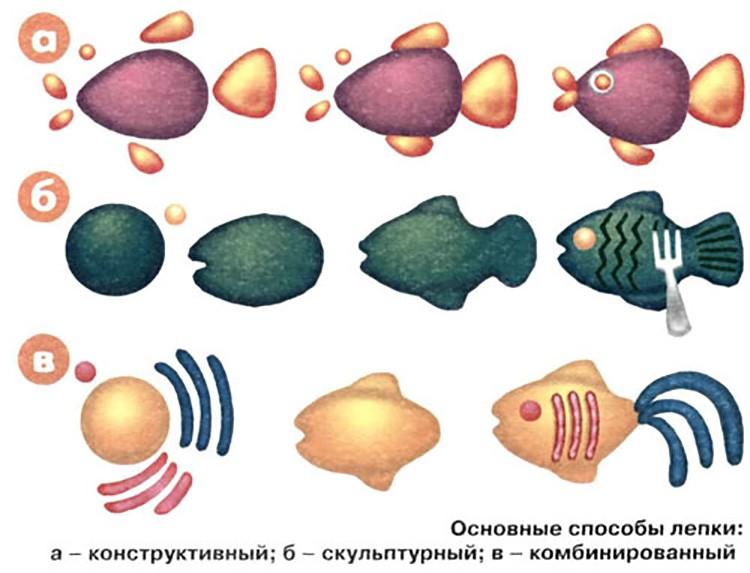 Из разных цветов пластилина можно сделать целый аквариум.