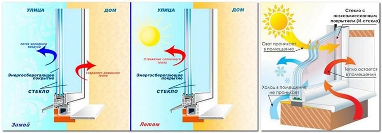 Принцип действия энергосберегающего покрытия