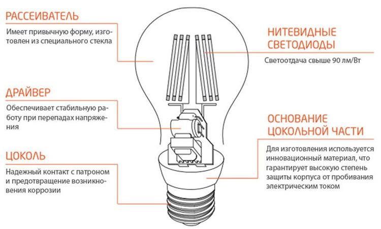 Лампочки данного типа не выделяют токсичных запахов так, как являются экологичным изделием.