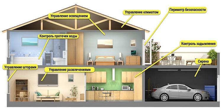 🏠 Современные системы умного дома и их возможности: достигаем максимального уровня комфорта проживания