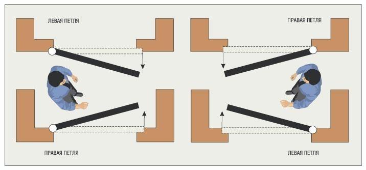 Учитывайте тип конструкции при планировании