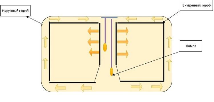 По центру короба ставят трубу и под ней делают отверстие во внутреннем коробе