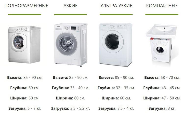 Классификация размеров стиральных машин