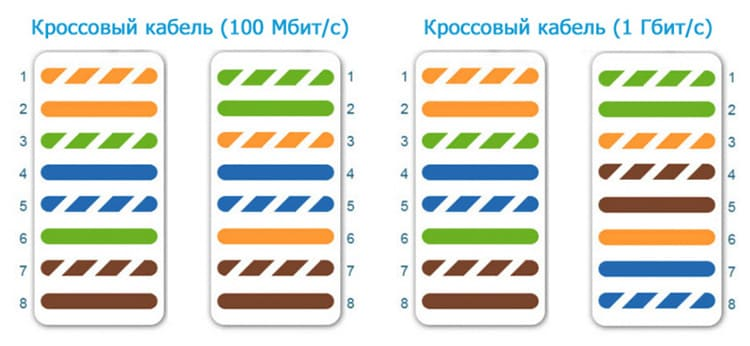 Цветная схема распиновки витой пары на 8 проводов – перекрёстное расположение для связи между однотипным оборудованием