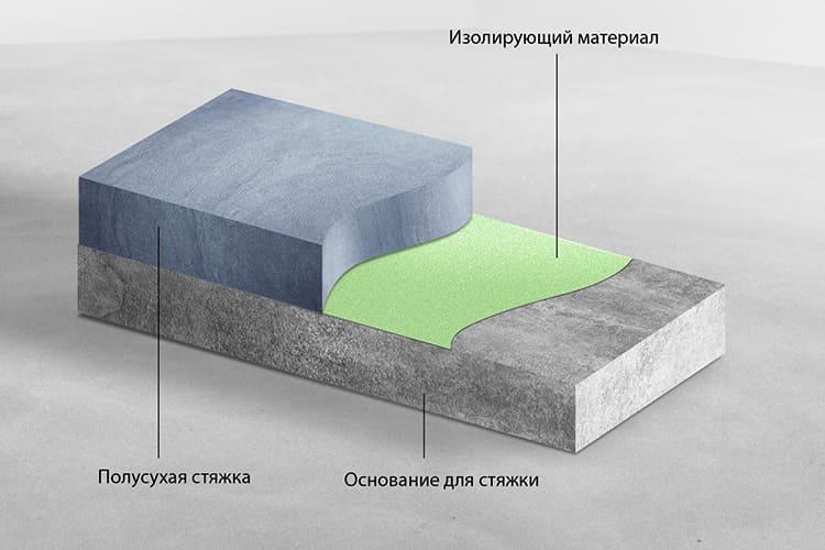Гидроизоляционный материал должен иметь достаточную плотность
