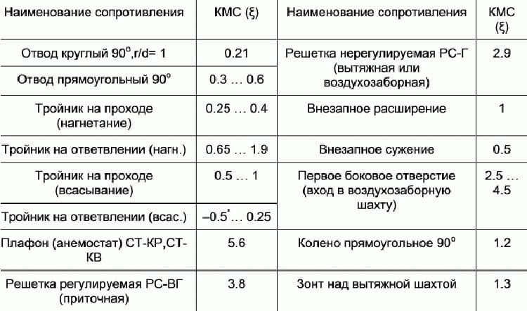 Таблица коэффициентов местного сопротивления (КМС) для различных фасонных изделий