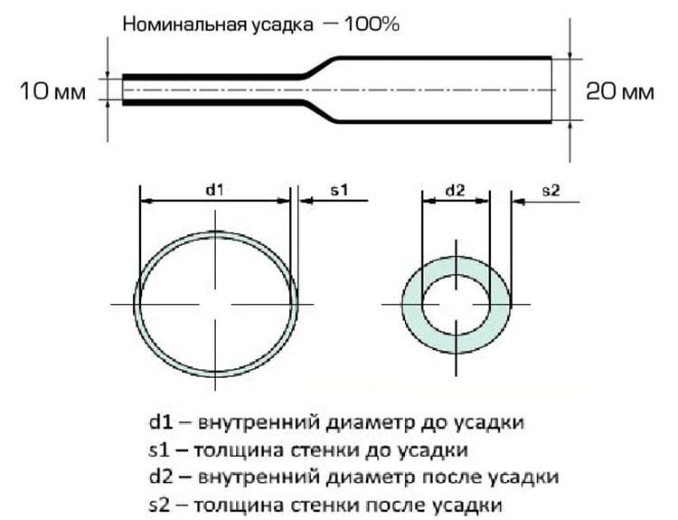 Схема минимального и максимального размера трубки