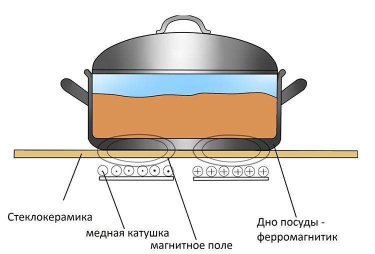 Нагрев посуды обеспечивает индуцируемый ток