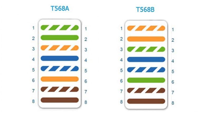 Порядок расположения проводов по стандартам T568A и T568B