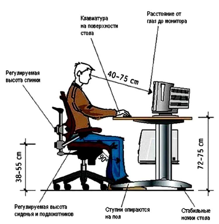 Рисунок того, в каком положении должен находиться пользователь за компьютерным столом
