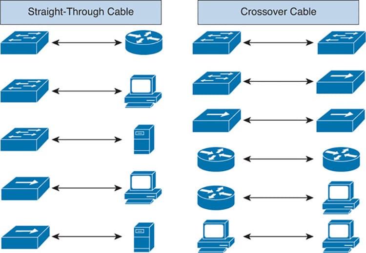 Блок-схема возможности передачи данных между устройствами при прямой и перекрёстной схеме подключения