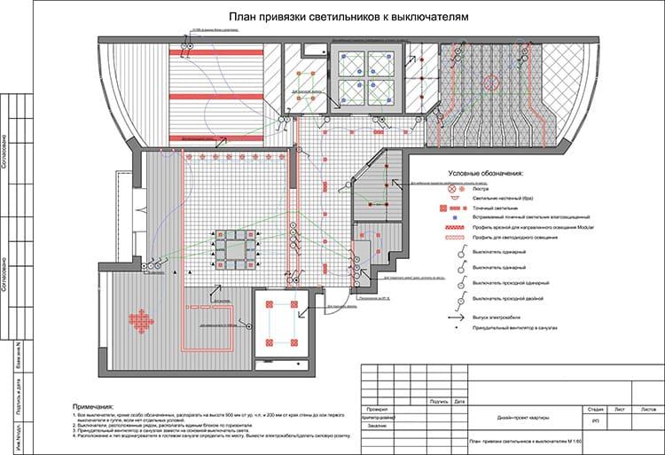 Дизайн-проект – практически подробное руководство проведению ремонта квартиры