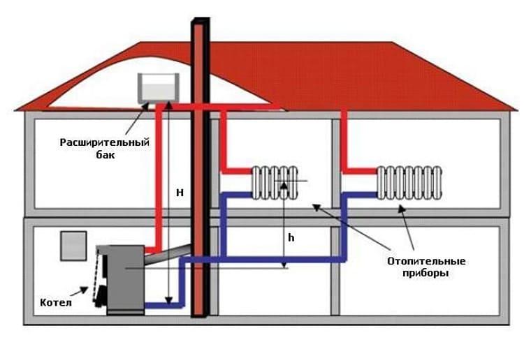 Для такого размещения, в наивысшей точке контура устанавливается переходник-тройник. К верхней части тройника и подсоединяют трубку, ведущую в компенсатор.