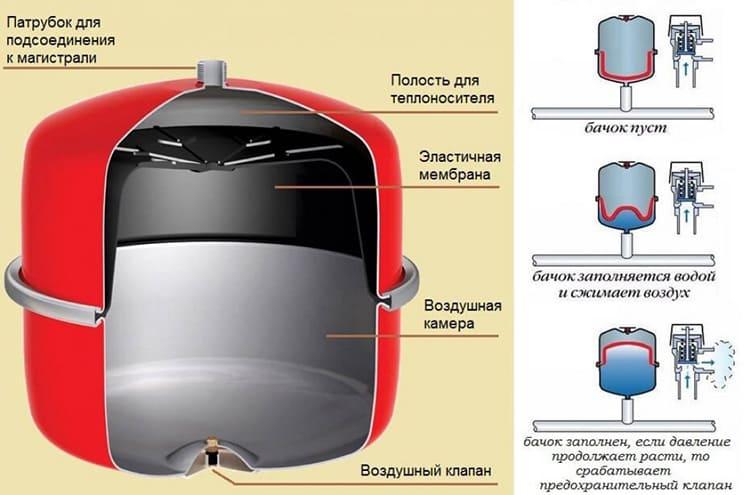 Принцип работы закрытого бачка заключается в том, что при попадании в него избыточного объёма жидкости деформируется резиновая мембрана, которая, в свою очередь, выталкивает клапан для стравливания воздуха.