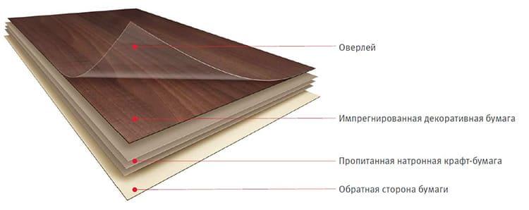 Структура листового HPL пластика
