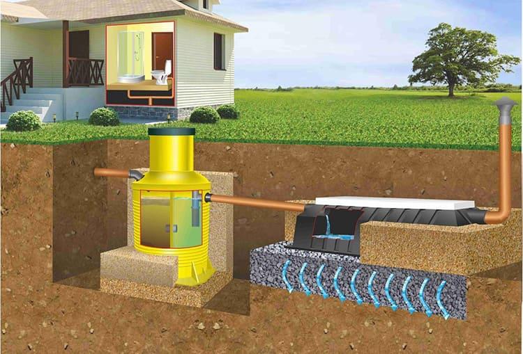 Основной принцип работы септика – процесс отстаивания стоков в резервуаре с бактериями, которые максимально разлагают отходы, отделяя воду