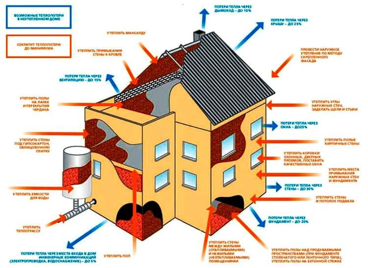 Схема теплопотерь в доме