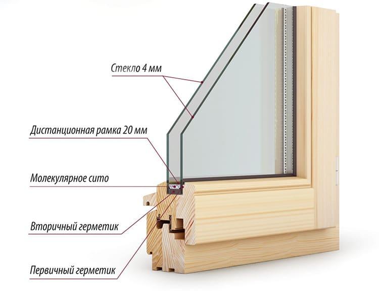 Стёкла толщиной 4 мм самые популярные