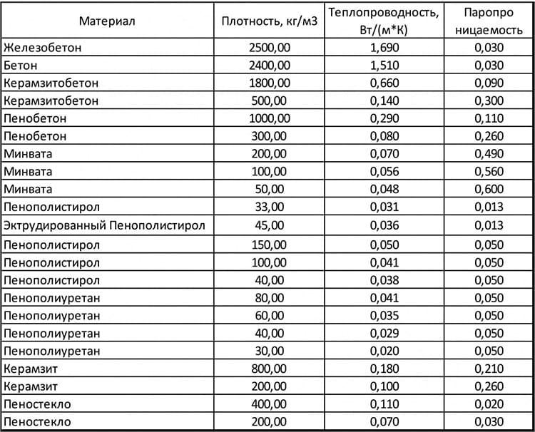 Таблица теплопроводности некоторых материалов