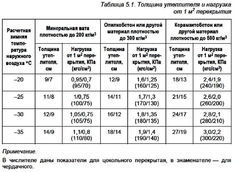 Таблица расчёта толщины утеплителя