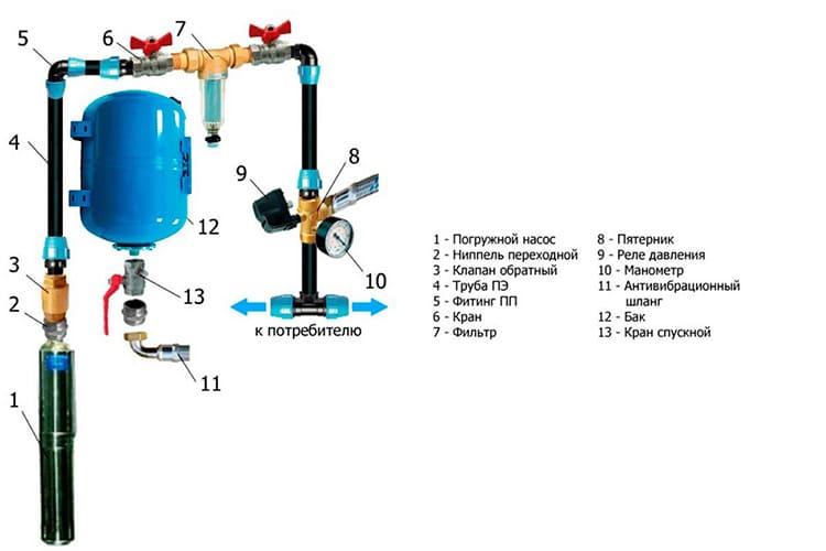 Реле давления воды должно подключаться правильно