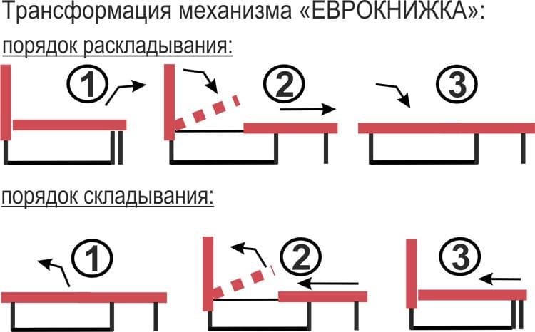 Схема трансформации «Еврокнижка»