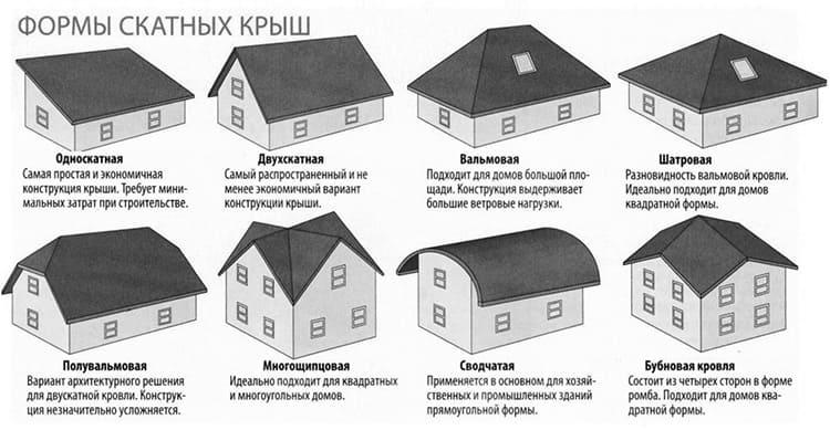 Конструктивное исполнение крыши может существенно отличаться