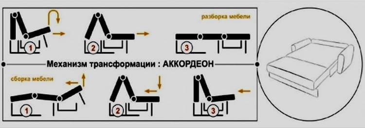 Принцип работы механизма трансформации «Аккордеон»