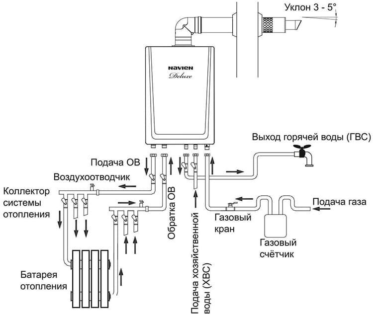 Схема установки газового оборудования