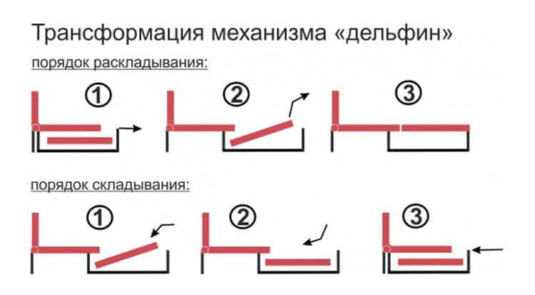 Принцип раскладывания/сборки дивана с механизмом трансформации «Дельфин»