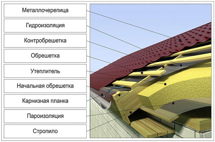 В состав конструкции входит ряд обязательных элементов