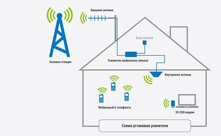 Отличная связь в любом месте: настраиваем правильно усилитель сигнала для мобильного