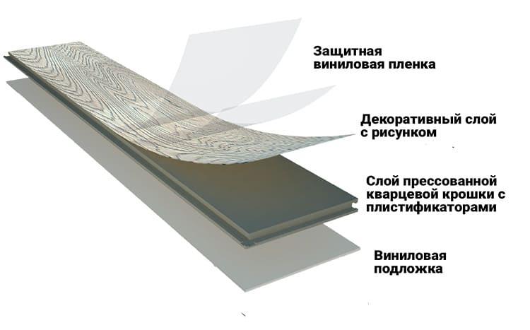 Виниловый ламинат – материал, который не боится воды