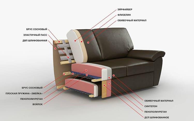 Строение дивана