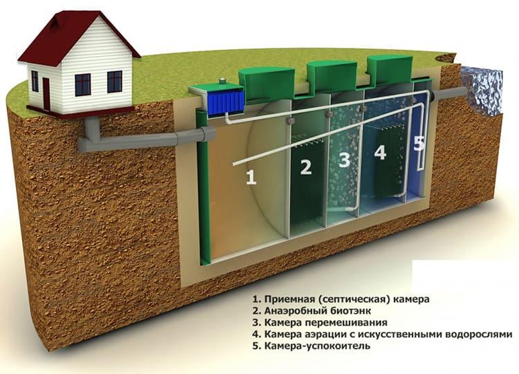 Многоступенчатая система обеспечивает качественную очистку стоков