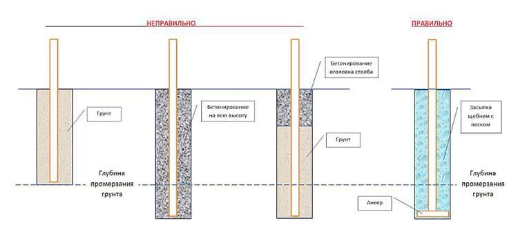 Нужно заглубить сваи или столбы как минимум на 20 см ниже уровня промерзания почвы