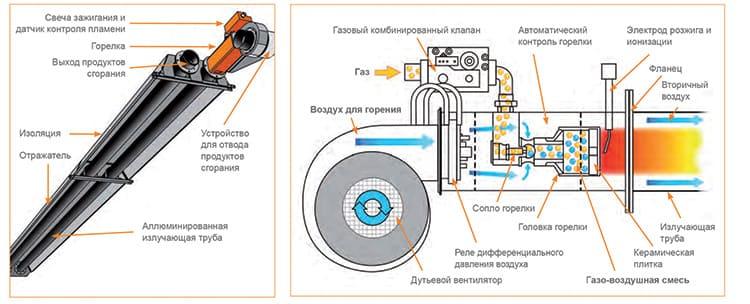В состав газового инфракрасного обогревателя входит ряд основных элементов