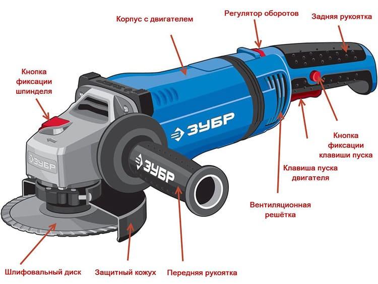 Конструкция УШМ делает её довольно мощным инструментом: основой служит электродвигатель от 600 до 2700 Вт с редуктором, валом и сменными насадками