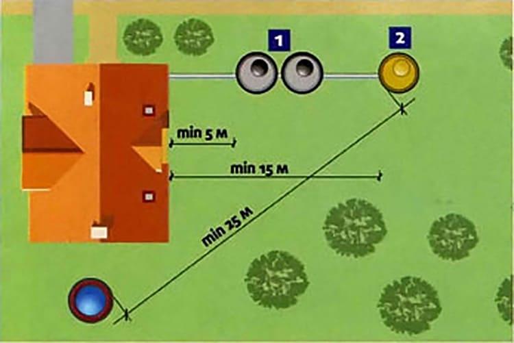 Санитарные нормы устанавливают расстояние между септиком, частным домом и другими объектами