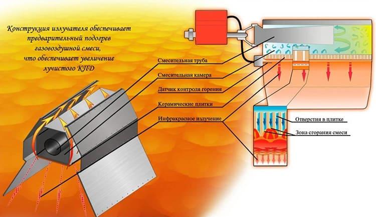 Работа газового инфракрасного обогревателя предполагает протекание определённых процессов