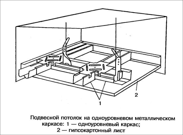 В состав одноуровневой системы входят ряд основных элементов