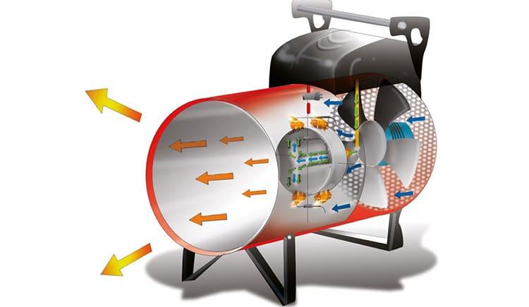 Внутри газовой тепловой пушки воздух прогревается до нужной температуры
