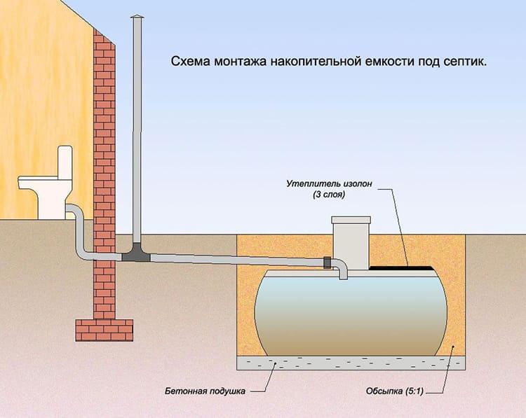 Поступившие стоки скапливаются в герметичном резервуаре