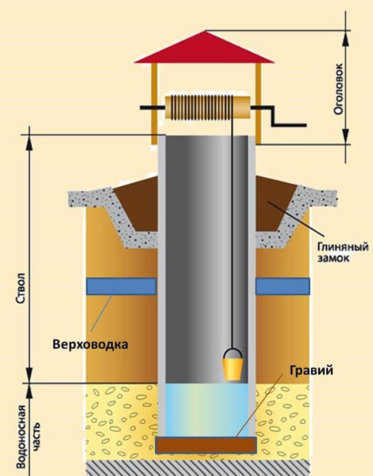 Если вас по каким-то причинам не устраивает бетонирование площадки, можно выполнить мощение плиткой, камнем или сделать деревянную отмостку