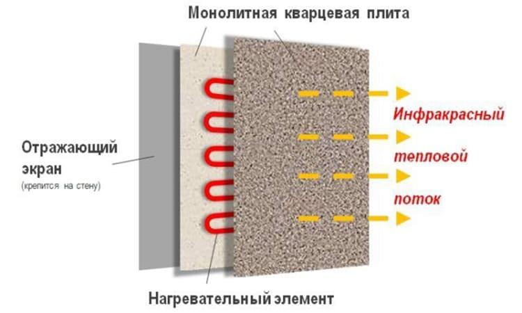 Песок долго держит тепло, что повышает эффективность и экономичность устройства
