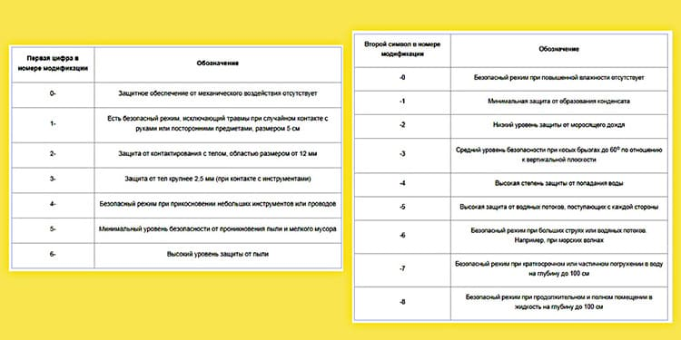 Обозначения в маркировке обогревателей